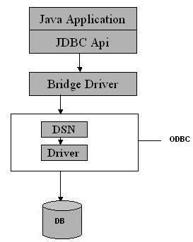 JDBC Type Driver 1