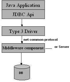 Adding an Oracle OCI Driver Data Source